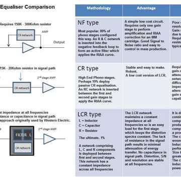 Phono Equilizer Comparison