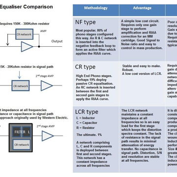 Phono Equilizer Comparison