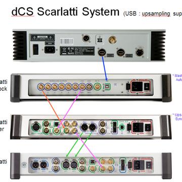 DCS Scarlatti DAC