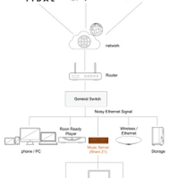 Thunder Data Silent Angel - TCXO Audiophile Ethernet Switch