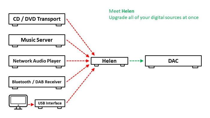 How Helen Works