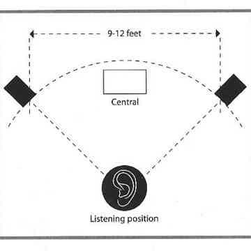 How to setup Scansonic & Raidho speakers