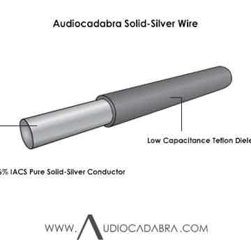 Audiocadabra Ultimus4™ Solid-Silver SuperQuiet™ USB Cables
