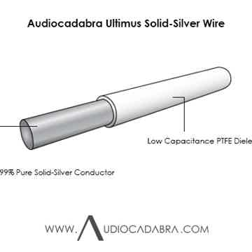 Audiocadabra Ultimus3™ Shorty Solid-Silver Power-Isolated USB Cables