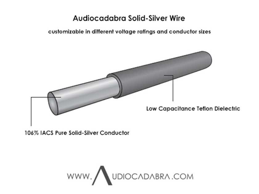 Audiocadabra Xtrimus™ Solid-Silver SuperQuiet™ USB Cables (Data-Only Version Is Optional)