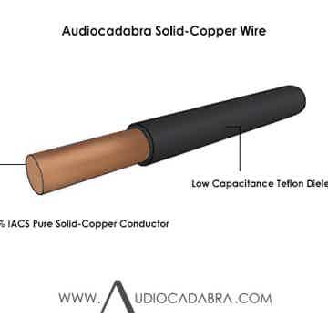 Audiocadabra Optimus4™ Solid-Copper SuperQuiet™ USB Cables